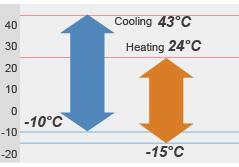 Operare la temperaturi scazute