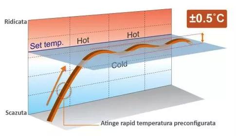 Control de precizie a refrigerantului