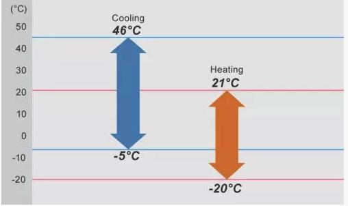 Spectru larg de temperaturi exterioare in operare