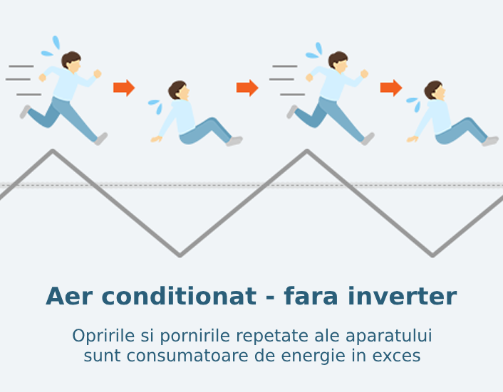 Aer conditionat - fara inverter
