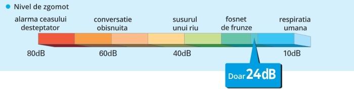 Mitsubishi MSZ-HR - silentiozitate aparat de aer conditionat