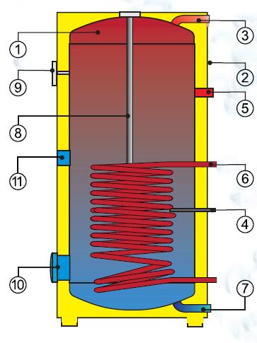 Boiler indirect cu serpentina Drazice