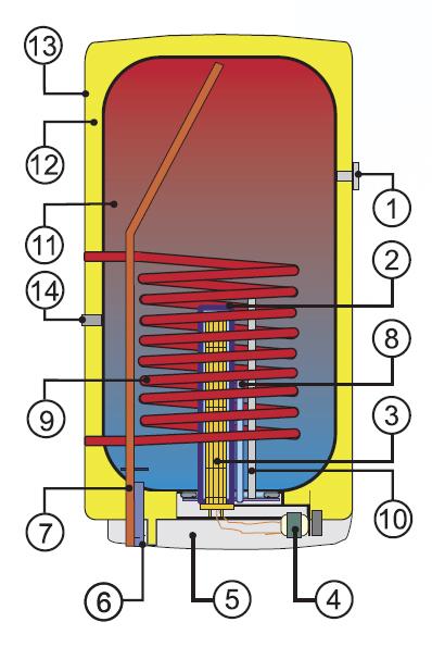 Elemente boiler