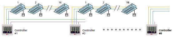 Sistem central de comanda