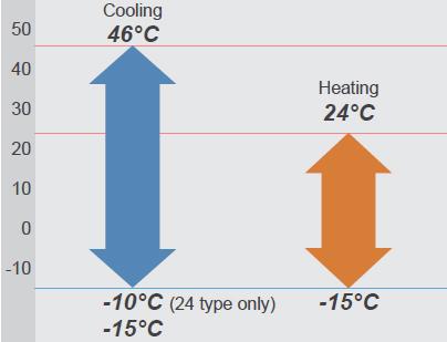 Temperaturi de functionare