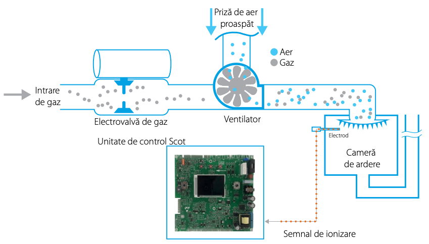 Sistem de adaptare automata la gaz Lambda Gx - Daikin-D2CND024A1A