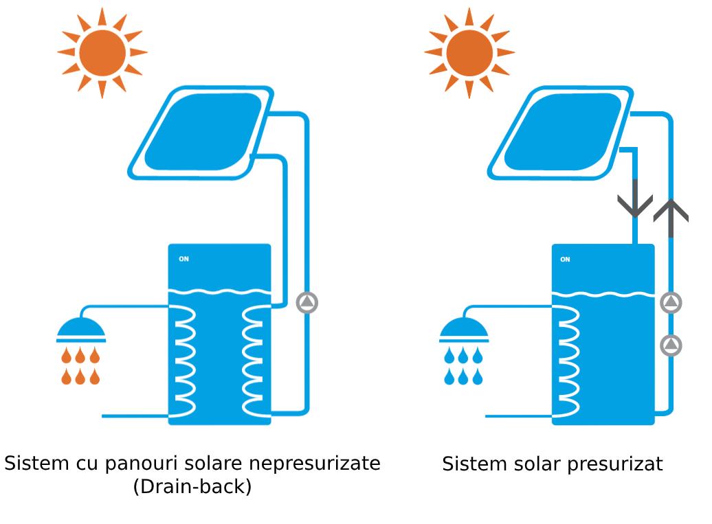Sisteme de panouri solare - presurizat si nepresurizat