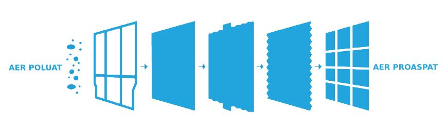 Daikin - sistem de filtrare a aerului cu 6 straturi