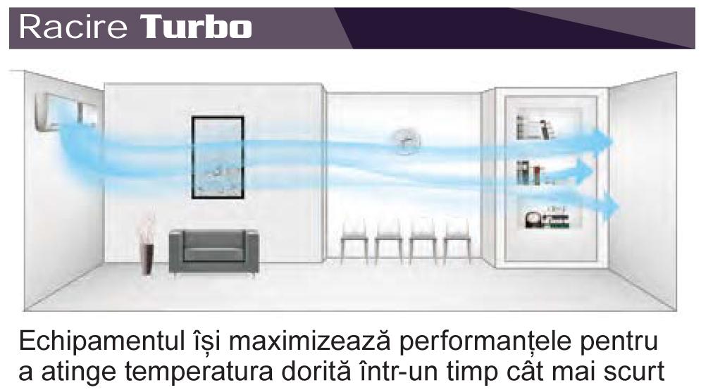 Racire turbo