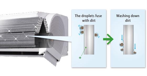 Curatarea schimbatorului de caldura