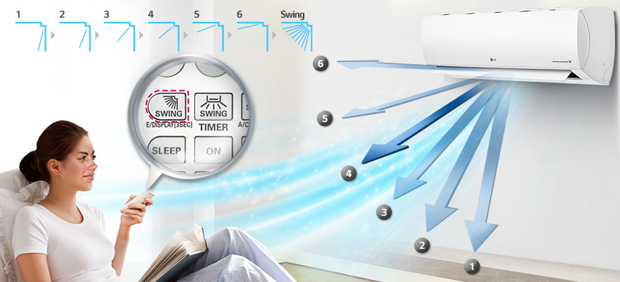 Controlul fluxului de aer