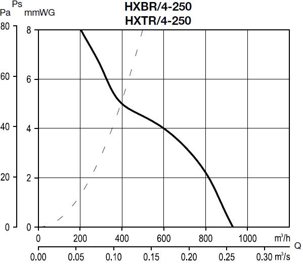 Curba de performanta HXTR 250 4 poli