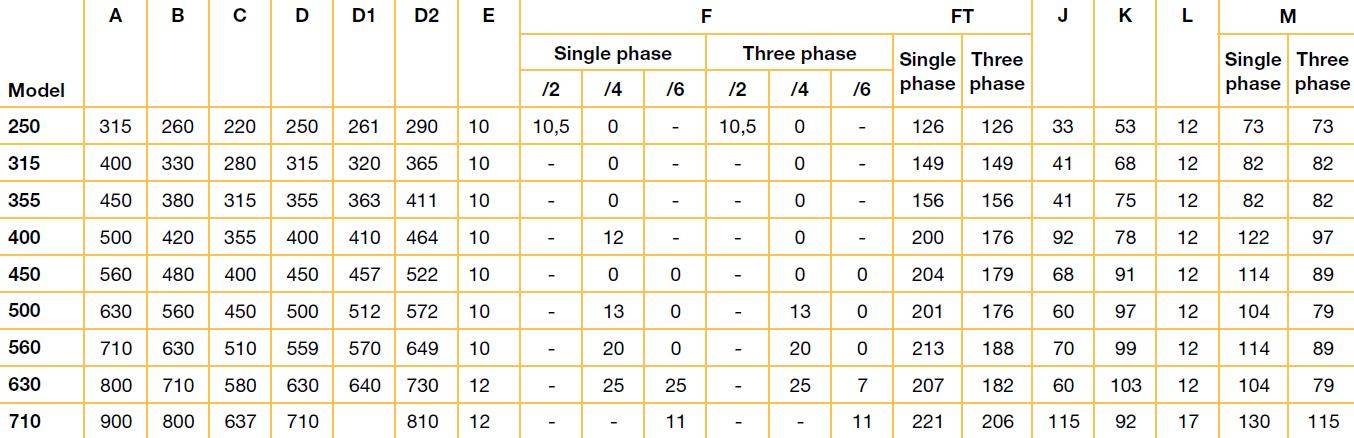 Tabel valori HXTR 250