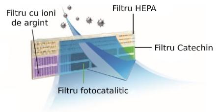 Filtre Hisense