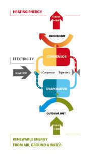 Eficienta energetica pompe de caldura