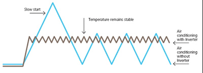 Tehnologie Inverter sisteme aer conditionat