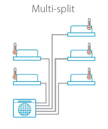 Sistem multi-split